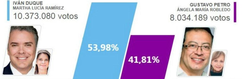 """El voto """"anti"""": segunda vuelta presidencial"""